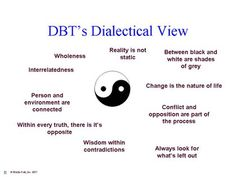 Dialectic Behavior Therapy (DBT) is an approach to help people shift their thinking and behavior in order to be well.  Key components of DBT include use of logic and the practice of mindfulness.  Mindfulness is important because it encourages people to be in the moment rather than caught in the past or worrying about the future.  When fully present, it's easier to be logical and rational about thoughts in behaviors.