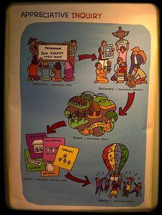 .. Poster Appreciative Inquiry