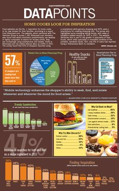Home Cooks Look for Inspiration (infographic) - Mobile technology enhances the shoppers' skills out there. Designed by SN Art Dept Source: www.supermarketnews.com