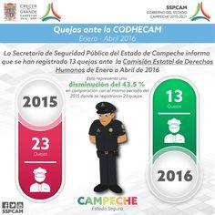 Quejas ante la Comisión de Derechos Humanos del Estado de Campeche.  Enero - Abril 2016