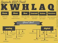 Update KWL for the Century - use the KWHLAQ chart as one framework to promote reflection as part of the learning process, not as an add-on. Instructional Coaching, Instructional Strategies, Teaching Strategies, Teaching Tools, Teacher Resources, Differentiated Instruction, Teaching Ideas, Instructional Design, Teaching Methods