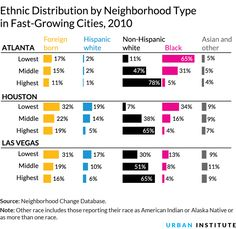 Ethnic Distribution by Neighborhood Type in Fast-Growing Cities, 2010