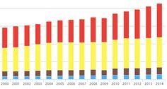 Detalhe das emissões anuais do Brasil sem contar o desmatamento (Foto: Seeg)