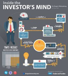 How to tell a good startup (inside an investor's mind) Start Up Business, Business Planning, Business Tips, Sme Business, Business Infographics, Business Funding, Business Education, Business Money, Online Business