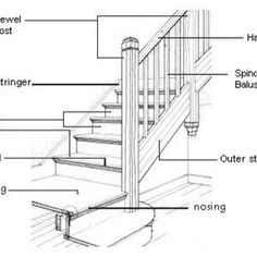 A step-by-step how to restore an old staircase (with links and pics!) Treppenrenovierung mit Laminat - E. Staircase Railings, Stairways, Stairs Diagram, Parts Of A Staircase, Stairs Stringer, Traditional Staircase, Stair Detail, Stairs Architecture, Architecture Details