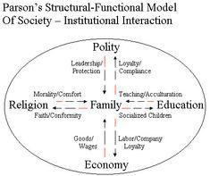 Functionalism education essay