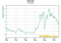 Historical Copper Prices - Copper Price History Chart
