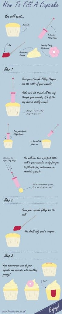 How to fill a Cupcake Tutorial