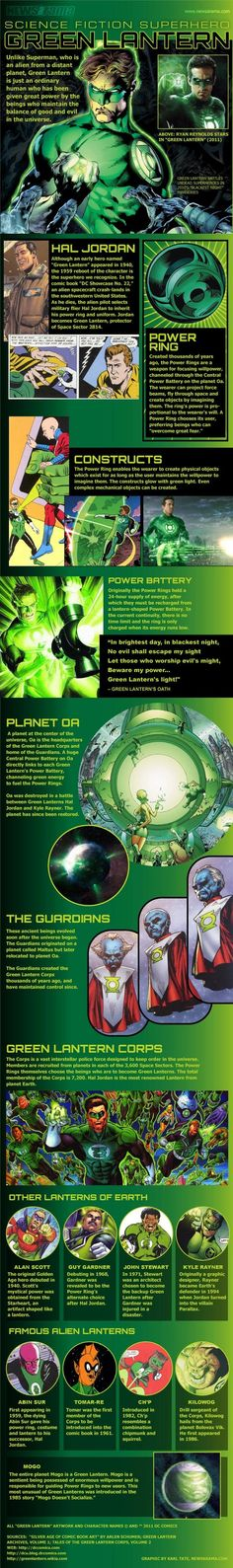 dc comics infographic | Infographic overview of DC Comics' Green Lantern mythos. Graphic by ...
