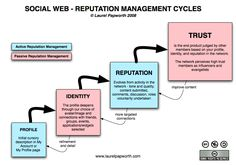 Social Web Reputation Management Cycles: The Evolution of Trust