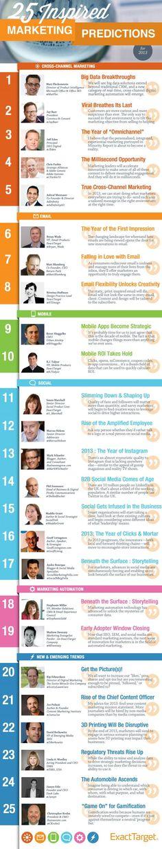 25 Marketing Predictions for 2013 - Communicators: be prepared!
