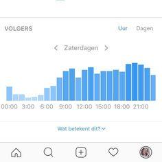 Wist je dat je via Instagram statistieken kunt bekijken? Zoals een overzicht op welke uren per dag je volgers het meest actief zijn. Handig als hulpmiddel om te kunnen zien wanneer jij het beste kunt posten.  Nog geen statistieken tot je beschikking? Zet je persoonlijke account dan om naar een bedrijfsaccount. Moet je wel minimaal 100 volgers hebben.