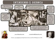 Pablo Picasso: Guernica, Art Print, Canvas on Stretcher, Framed Picture A Level Spanish, Ap Spanish, Spanish Culture, Spanish Lessons, How To Speak Spanish, Spanish Teacher, Spanish Classroom, Teaching Spanish, Classroom Ideas