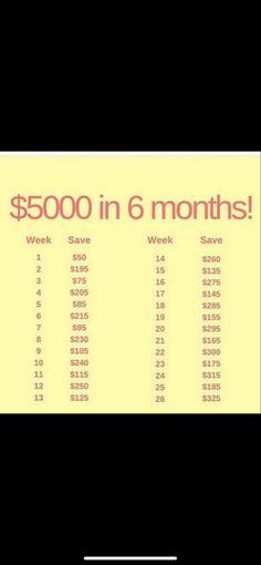Saving Money Chart, Money Saving Tips, Money Makeover, Money Plan, Planning Budget, Money Saving Challenge, Budgeting Finances, Financial Tips, Money Management