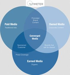 Converged Media Is Imperative To Your Content Strategy