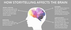 Customer Engagement Using Marketing Storytelling