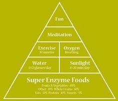Chart of health