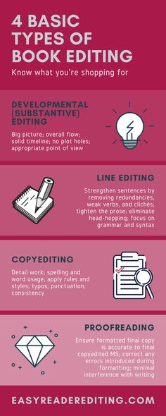 """Editing"" has a number of meanings. Find out what type of editing your book needs before hiring the wrong person for the job. Writing Process, Writing Tips, Authors, Writers, Easy Reader, Types Of Books, Wrong Person, What Type"