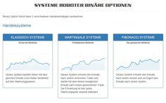 Infos zu einer guten Handelssoftware für binäre Optionen, Einstellungen und Funktionen... #handelssoftware #binaereoptionen #info