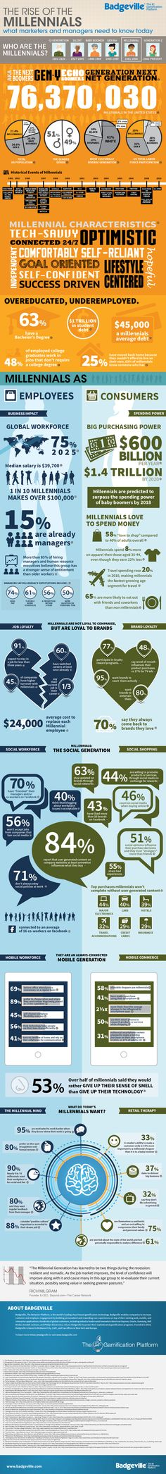 Brands: Time To Meet The Millennial Generation. The Rise of the Millenials #infographic #marketing