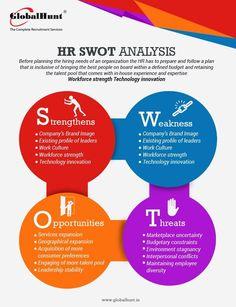 HR SWOT Analysis HR Management Swot Analysis Hr
