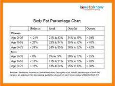 Body fat percentage chart || health and fitness
