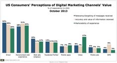 #Marketers Value Personalization of the #Web Experience. What About Consumers?