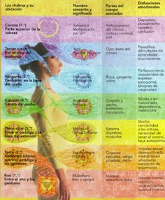 Reiki, Chakras, Eastern Medicine, Chakra System, Love My Body, Psychic Development, Chakra Balancing, Kundalini Yoga, Chakra Healing