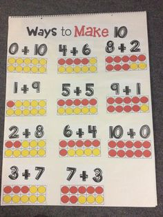 Anchor chart for ways to make ten. $
