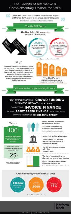 Infographic: The Growth of Alternative and Complementary Finance for SMEs | Platform Black