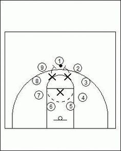Work on passing the basketball under double-team pressure with the 3 in the circle passing drill. Fsu Basketball, Basketball Game Tickets, Basketball Shorts Girls, Basketball Games For Kids, Basketball Tricks, Basketball Practice, Basketball Workouts, Basketball Skills, Basketball Shooting
