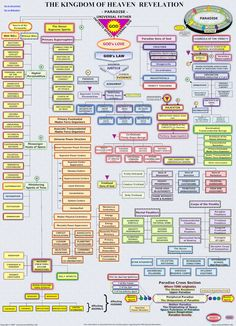 Paradise:  The info on this chart was extracted from the Urantia book regarding the Fifth Epochal Revelation. www.universalfather.info