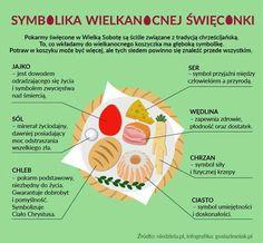 Warto wiedzieć , co oznaczają poszczególne  wielkanocne potrawy wkładane do koszyka ....