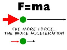 Newton's Law, Force, Acceleration, Speed.