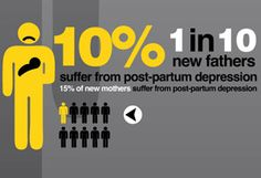 1 in 10 new fathers suffer form postpartum depression #Postpartum #Depression Statistics