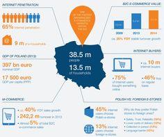 poland ecommerce market stats