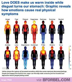 Feeling graph This Graphic Shows How Emotions Causes Real Physical Symptoms…