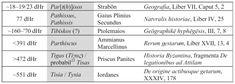 ACUM 2000 DE ANI NU EXISTA DACIA ÎN CARPAȚI ȘI NICI DACII ÎNCHIPUIȚI DE ROXIN | Vatra Stră-Rumînă Geography, Historia, Rome