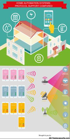 Z-Wave, Zigbee, WiFi, oh my!  Home automation protocol support in one simple picture.