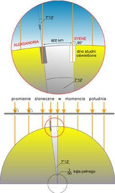 kąt padania słońca Physics, Chart, Geography, Physique