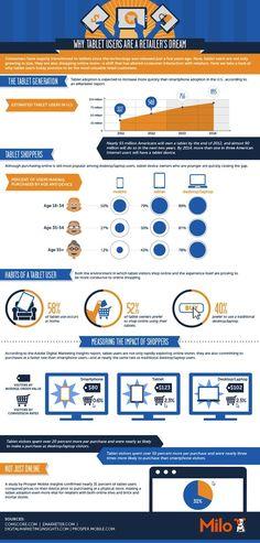 Tablettes tactiles & E-commerce