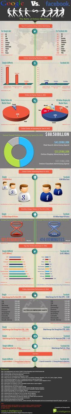 Google AdWords vs. Facebook Ads [infographic]