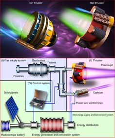 Recent progress and perspectives of space electric propulsion systems based on smart nanomaterials Electrical Projects, Electronics Projects, New Technology Gadgets, Science And Technology, Ion Thruster, Physics Experiments, Engineering Tools, Nuclear Energy, Diy Tech