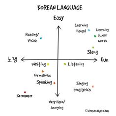 Learn Basic Korean Words & Vocabulary with Dom & Hyo - Part 13 Korean Words Learning, Korean Language Learning, Learn A New Language, Spanish Language, Language Study, Italian Language, German Language, Japanese Language, French Language