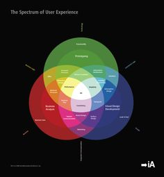 The Spectrum of User Experience (Infographic)