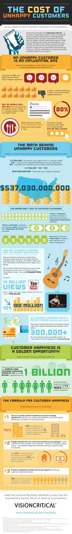 The cost of unhappy customers #infografia #infographic #marketing