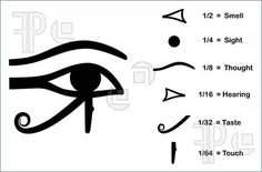 Illustration of The Eye Of Horus  The Eye of Horus (Eye of Ra, Wadjet). Divided into six parts, each part represents a mathematical fraction and one of the six senses.