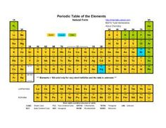 Printable Periodic Tables (PDF): Periodic Table - Element States