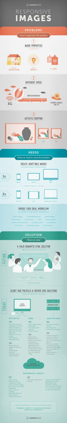 Infographic: Responsive Images Problems and Solutions. #ResponsiveImages, #Responsive, #Retina, #webdesign
