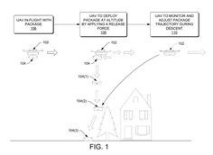 Why you should(n't) be excited about Amazon's drone delivery patent     - CNET  Enlarge Image                                                      USPTO                                                  You might have heard: Amazon just won a patent that could let it drop packages from flying drones.  Thats exciting because so far drone deliveries have been pretty slow! This past December Amazons first drone deliveries required the drone to land before it could release a package and Frances…
